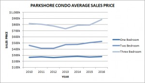Parkshore Condo Average Sale Price